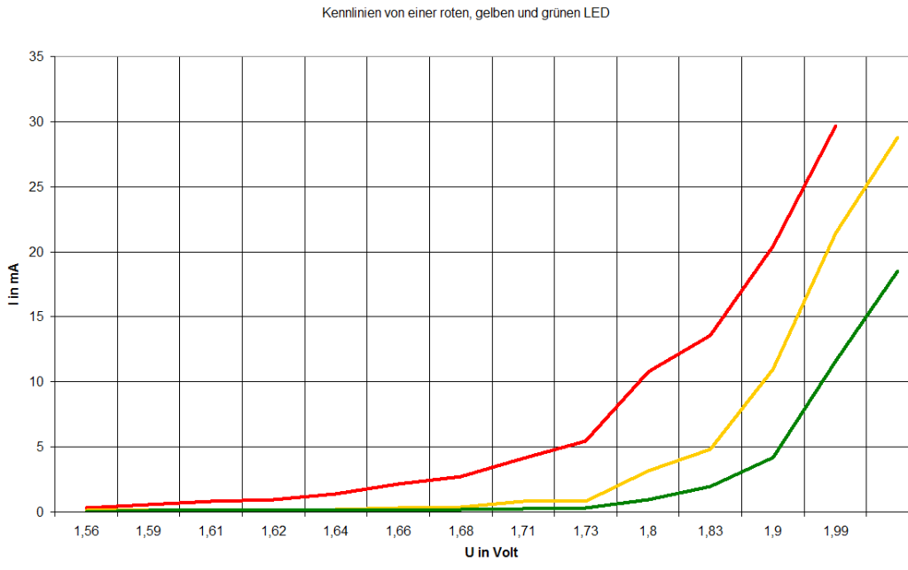 LED - Durchlassspannung - Kennlinie - Parallelschaltung ...