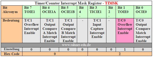 AVR Assembler - timer0 - Counter - global Interrupt