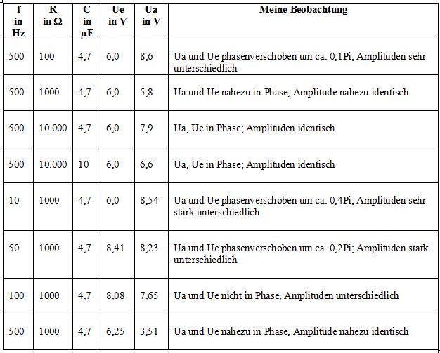 RC Schaltung - Tiefpass - Hochpass - Durchlasskurve - Unterricht ...